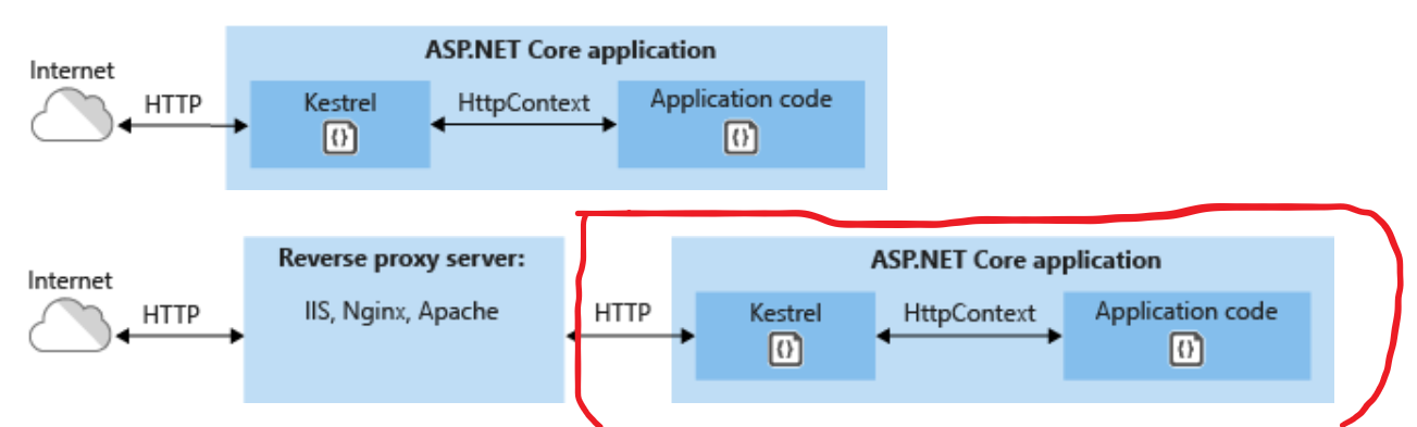 Net Core + other protocols in cross platform service - ServiceStack